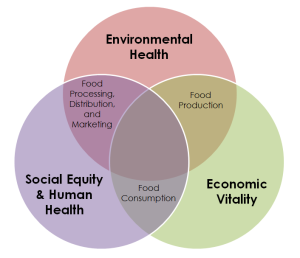 Food_System_Diagram